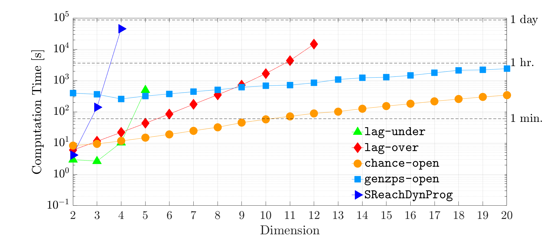 Illustration     of the scalability of SReachTools