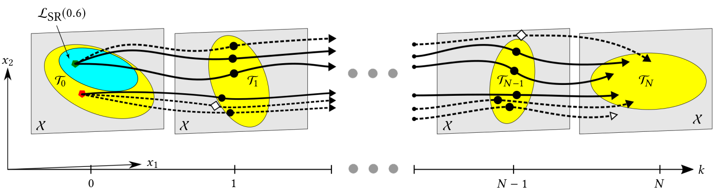 Illustration of stochastic reachability of a target tube problem